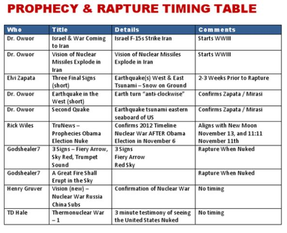 rapture-table